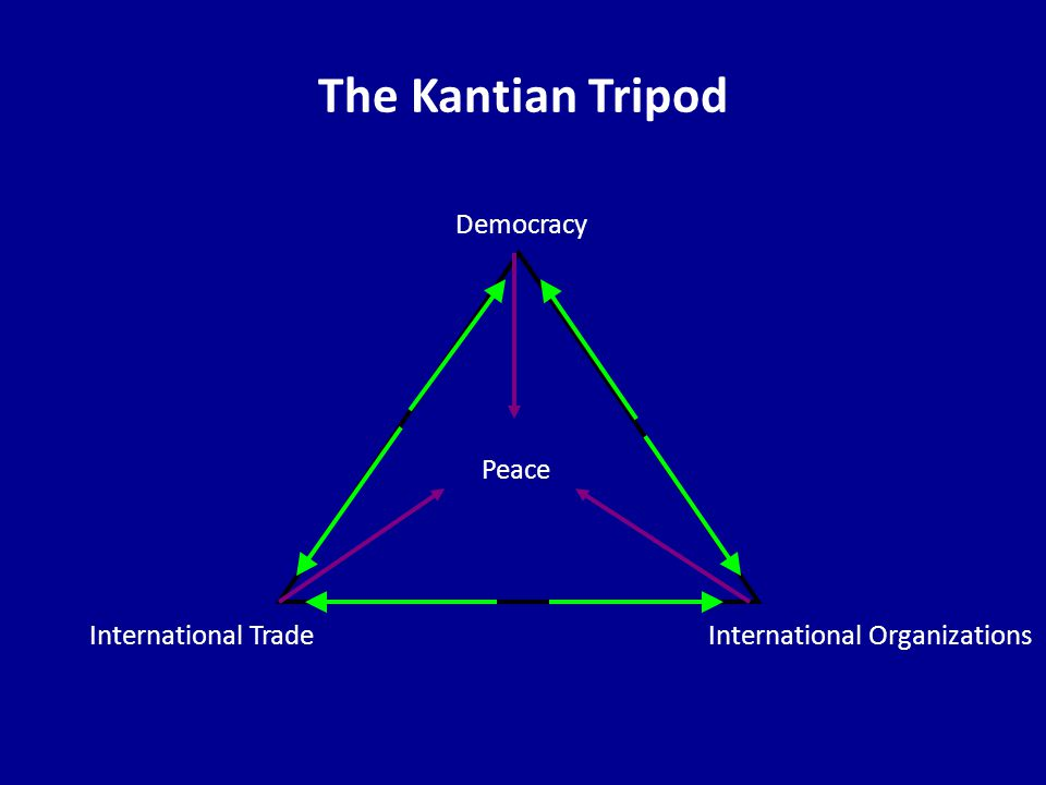 The Kantian Tripod Democracy International OrganizationsInternational Trade Peace