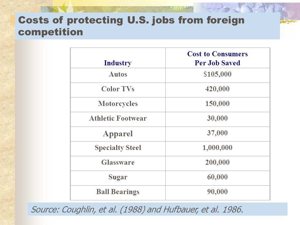 Arguments for protectionism Save domestic jobs Create a level playing field. Government revenue creation.