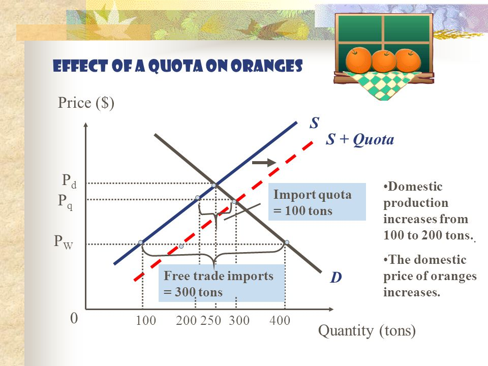 effect of a tariff on oranges 0 Price ($) Quantity (tons) D S PWPW P W + T PdPd Free trade imports Imports with tariff q1q1 q5q5 q4q4 qdqd q2q2 Domestic production increases from q 1 to q 2.