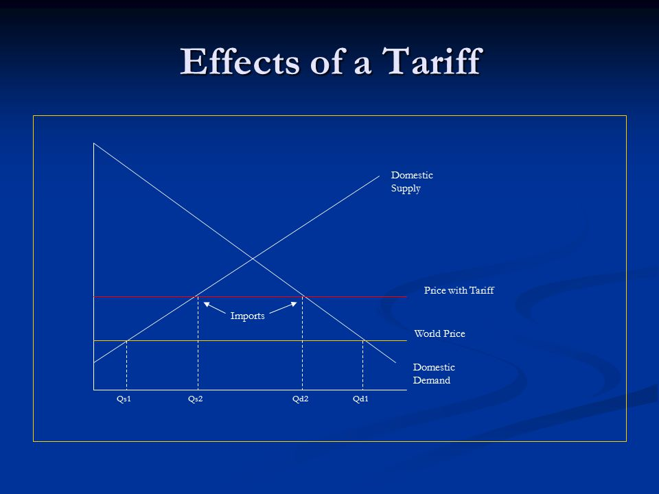 Effects of a Tariff Domestic Supply Domestic Demand World Price Price with Tariff Qd1Qd2Qs2Qs1 Imports