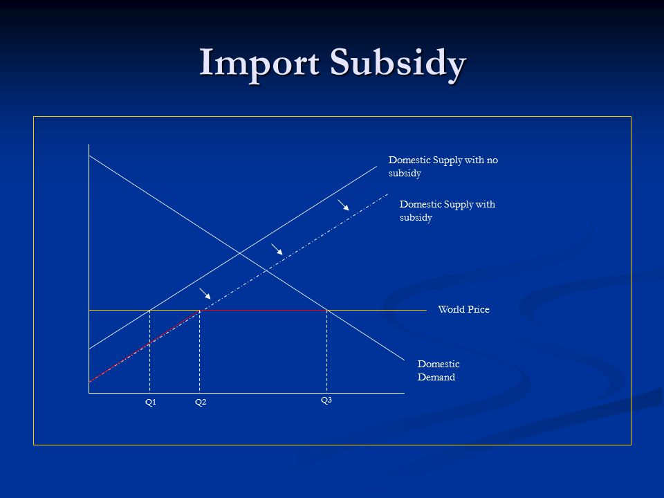 Import Subsidy Domestic Supply with no subsidy Domestic Supply with subsidy World Price Domestic Demand Q1Q2 Q3
