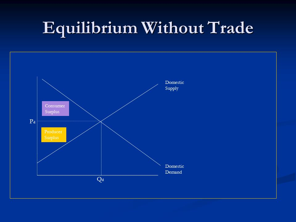 Equilibrium Without Trade Domestic Supply Domestic Demand Consumer Surplus Producer Surplus PdPd QdQd