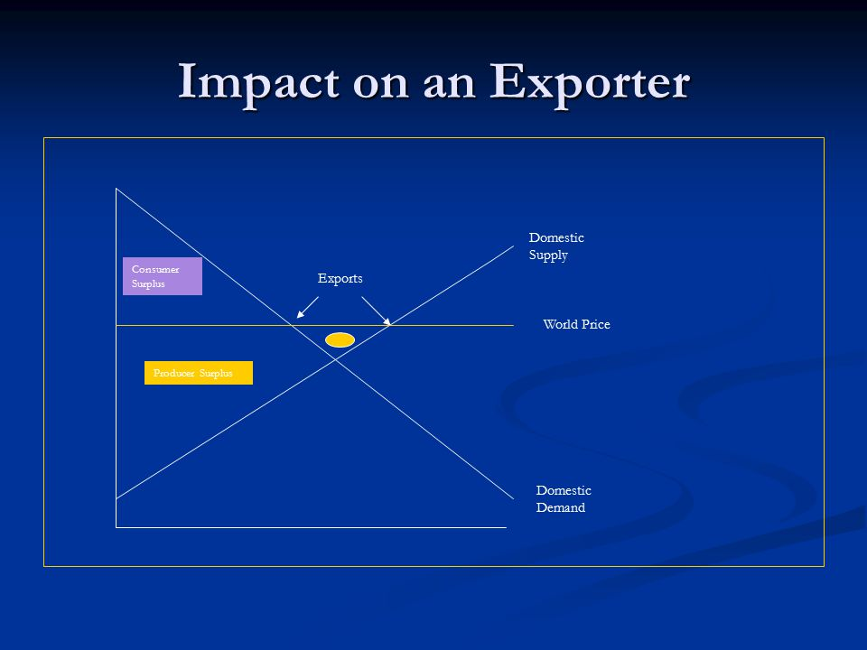 Impact on an Exporter Domestic Supply Domestic Demand Exports Consumer Surplus Producer Surplus World Price