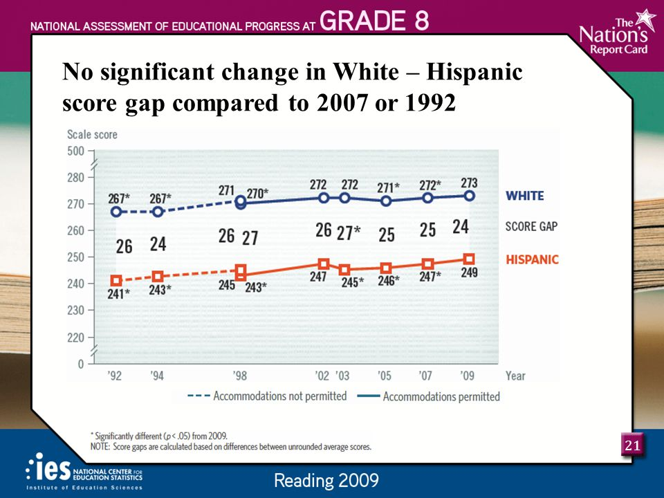 21 No significant change in White – Hispanic score gap compared to 2007 or 1992