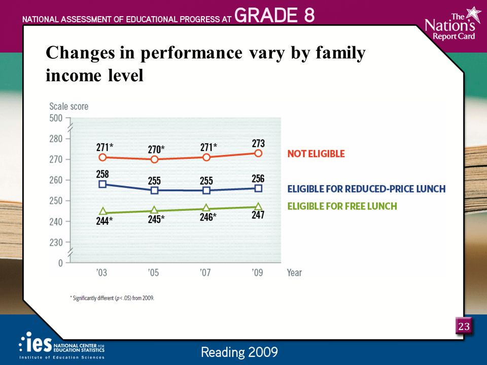 23 Changes in performance vary by family income level