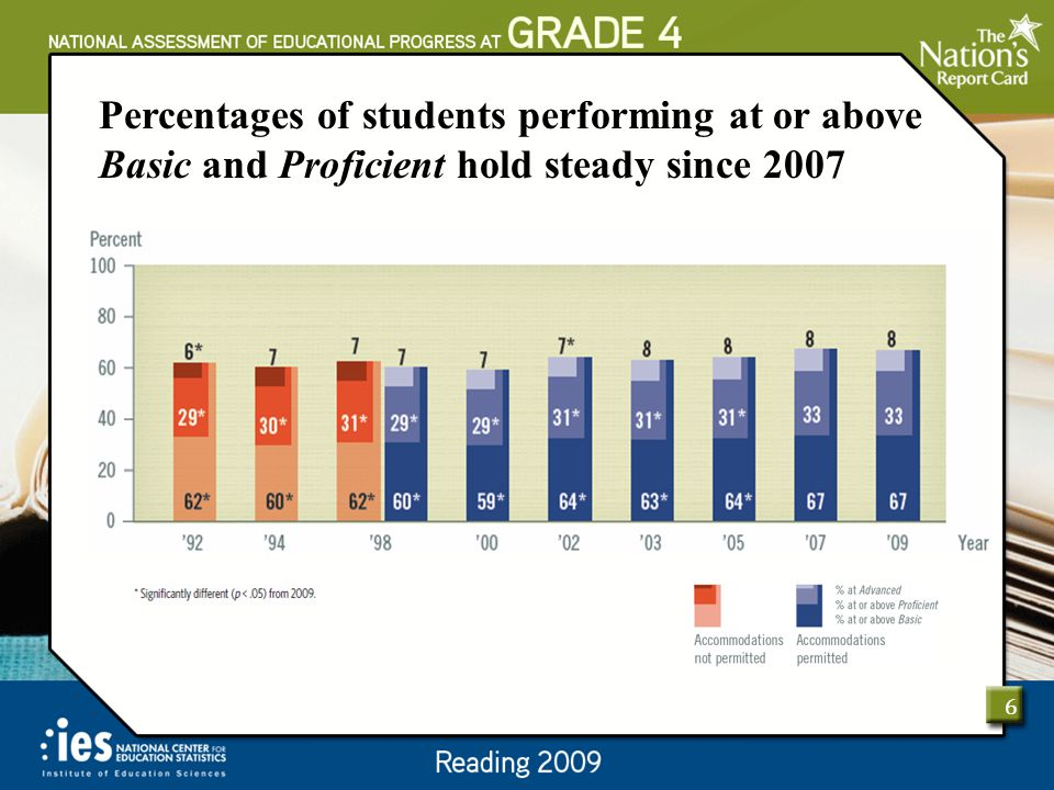 Percentages of students performing at or above Basic and Proficient hold steady since 2007 6