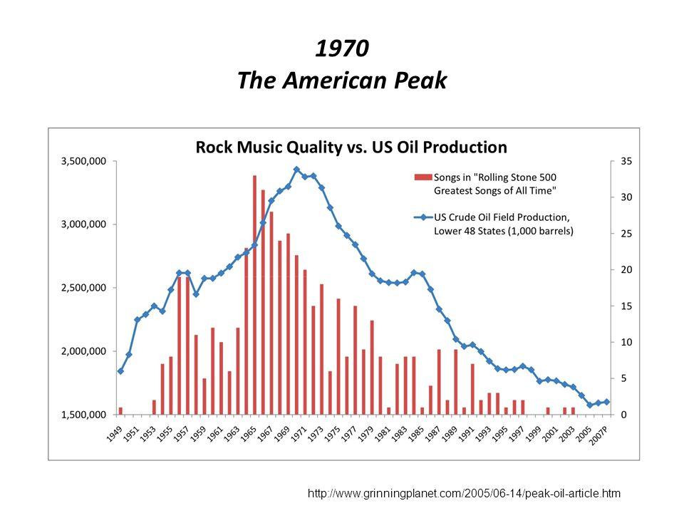 1970 The American Peak http://www.grinningplanet.com/2005/06-14/peak-oil-article.htm