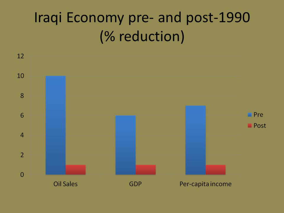 Iraqi Economy pre- and post-1990 (% reduction)