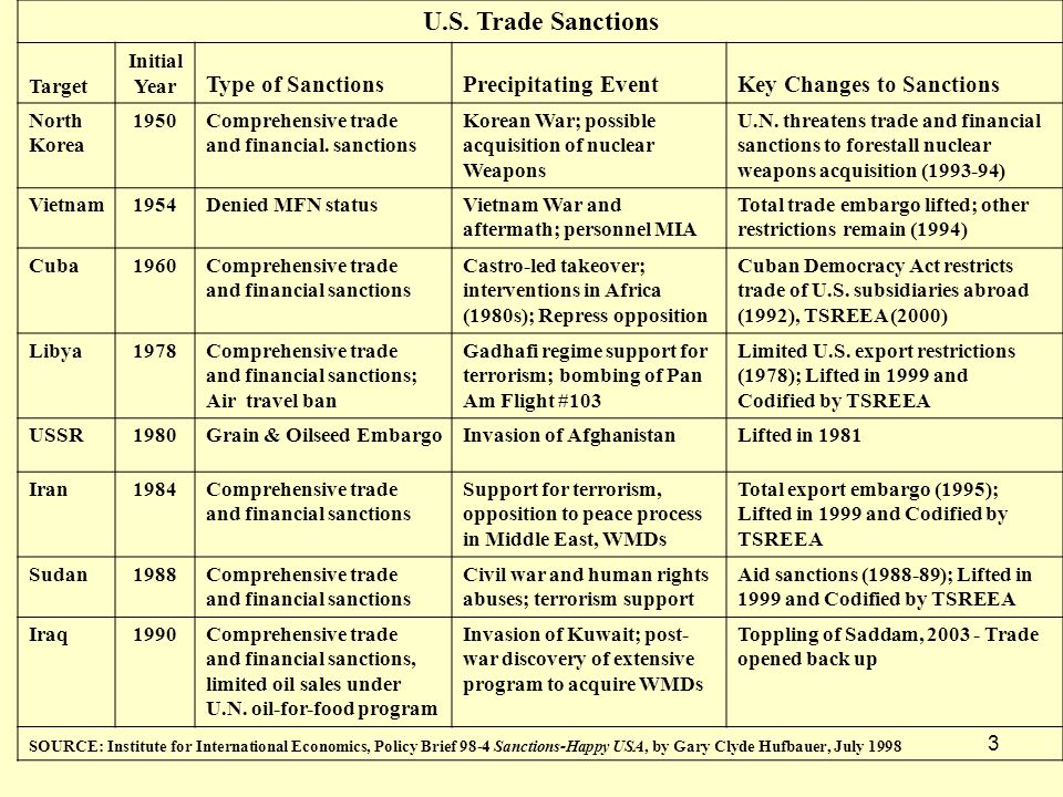 3 U.S. Trade Sanctions Target Initial Year Type of SanctionsPrecipitating EventKey Changes to Sanctions North Korea 1950Comprehensive trade and financ