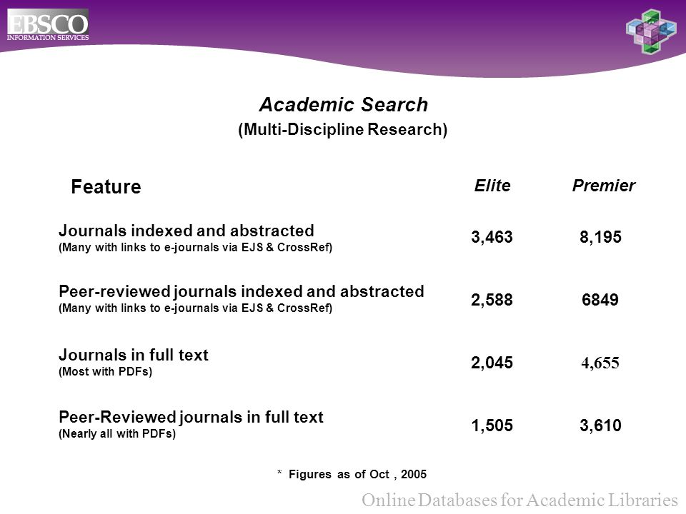 Online Databases for Academic Libraries Academic Search (Multi-Discipline Research) Peer-Reviewed journals in full text (Nearly all with PDFs) Feature 3,463 2,588 2,045 1,505 ElitePremier Journals indexed and abstracted (Many with links to e-journals via EJS & CrossRef) 8,195 6849 4,655 3,610 Journals in full text (Most with PDFs) * Figures as of Oct, 2005 Peer-reviewed journals indexed and abstracted (Many with links to e-journals via EJS & CrossRef)