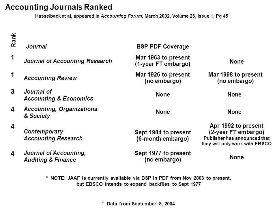 Online Databases for Academic Libraries * Data (for all of the above) from September 8, 2004 Aug 1946 to present (1-year FT embargo) Journal Rank 12341234 BSP PDF Coverage Mar 1966 to present (no embargo) Journal of Finance Journal of Financial Economics Journal of Financial & Quantitative Analysis Mar 1969 to present (no embargo) Journal of Money, Credit and Banking Feb 1988 to Dec 2003 (halted FT) None Mar 1987 to present (no embargo) Finance Journals Ranked Study by Mabry & Sharplin, Conclusions, a Final Ranking of Finance Journals , published in The Journal of Financial Research None Real Estate Journals Ranked Jan 1965 to present (no embargo) Journal Rank 1 BSP PDF Coverage Real Estate Economics (incl.