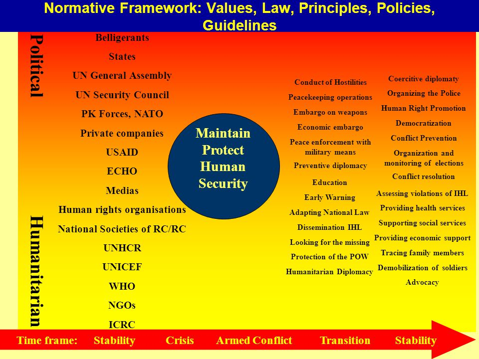 Preventive diplomacy Coercitive diplomaty Conflict Prevention Peacekeeping operations Embargo on weapons Economic embargo Peace enforcement with military means Organization and monitoring of elections Conduct of Hostilities Democratization Human Right Promotion Organizing the Police Dissemination IHL Providing health services Demobilization of soldiers Assessing violations of IHL Looking for the missing Tracing family members Supporting social services Early Warning Education Adapting National Law Protection of the POW Providing economic support Advocacy Humanitarian Diplomacy Conflict resolution Political Humanitarian Belligerants States UN General Assembly UN Security Council PK Forces, NATO Private companies USAID ECHO Medias Human rights organisations National Societies of RC/RC UNHCR UNICEF WHO NGOs ICRC Maintain Protect Human Security Normative Framework: Values, Law, Principles, Policies, Guidelines Time frame: Stability Crisis Armed Conflict Transition Stability