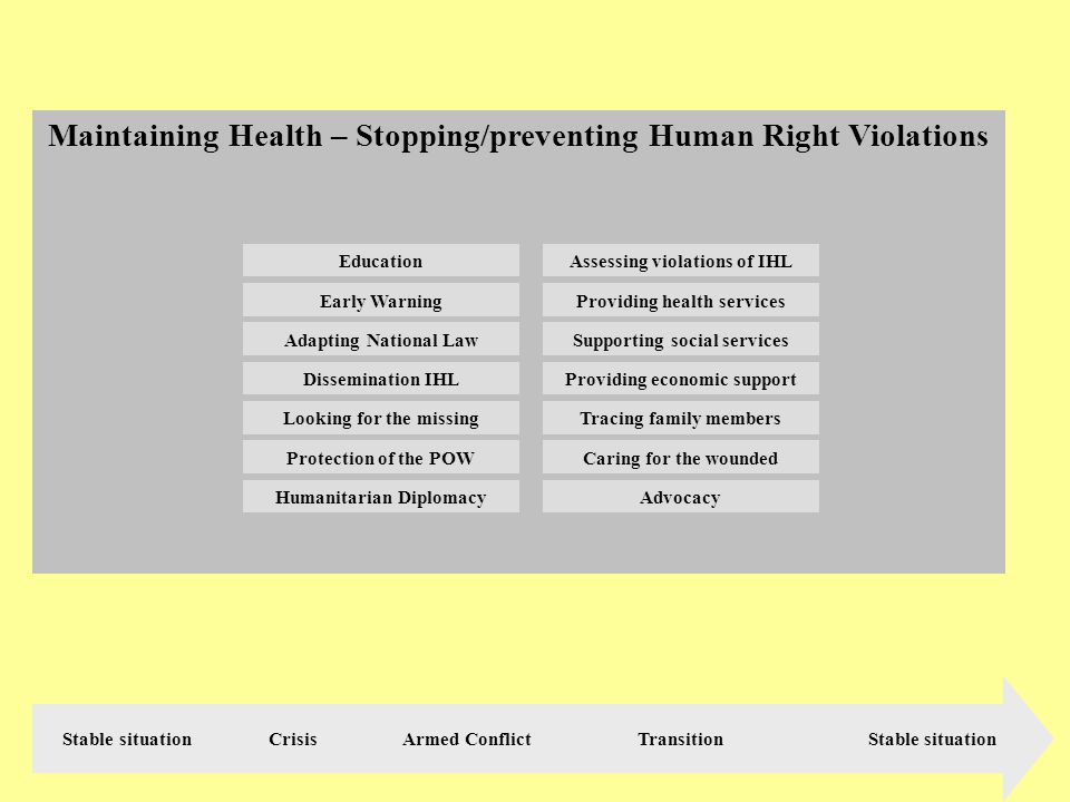 Maintaining Health – Stopping/preventing Human Right Violations Stable situation Crisis Armed Conflict Transition Stable situation Dissemination IHL Providing health services Caring for the wounded Assessing violations of IHL Looking for the missingTracing family members Supporting social services Early Warning Education Adapting National Law Protection of the POW Providing economic support AdvocacyHumanitarian Diplomacy
