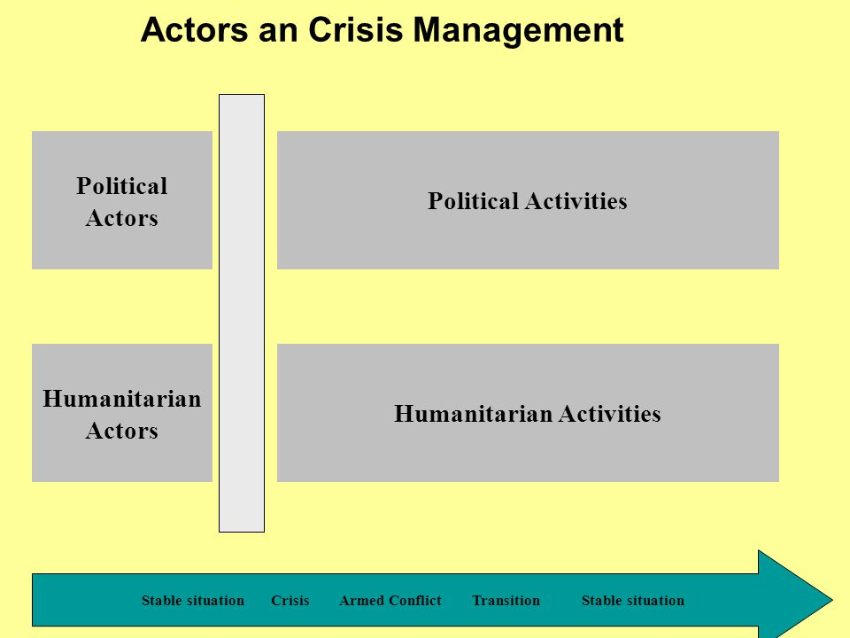 PPR - 2000 Actors an Crisis Management Stable situation Crisis Armed Conflict Transition Stable situation Political Actors Humanitarian Actors Political Activities Humanitarian Activities