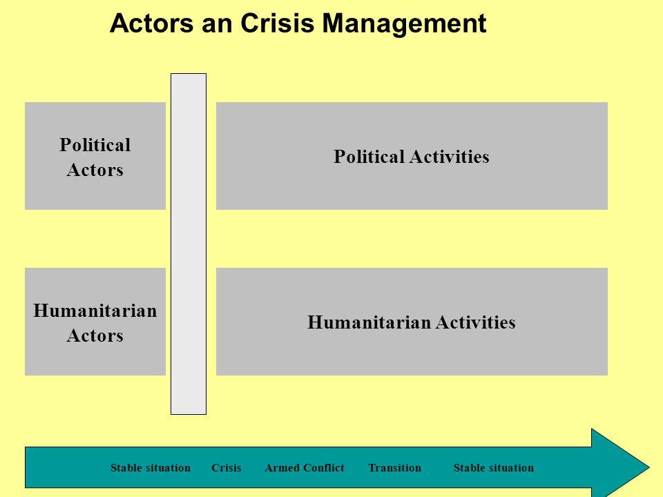 PPR - 2000 Political Actors Stable situation Crisis Armed Conflict Transition Stable situation Armed forces / groups UN: Security Council PK forces States Belligerants ……….