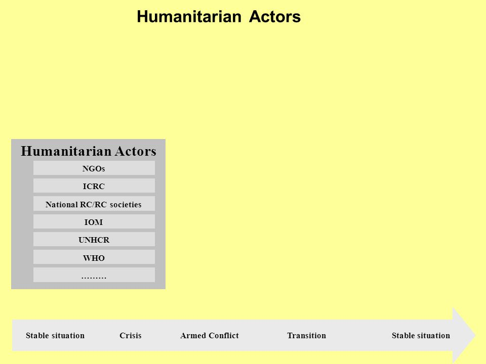 PPR - 2000 Political and Humanitarian Actors Armed forces / groups UN: Security Council PK forces States Belligerants ……….