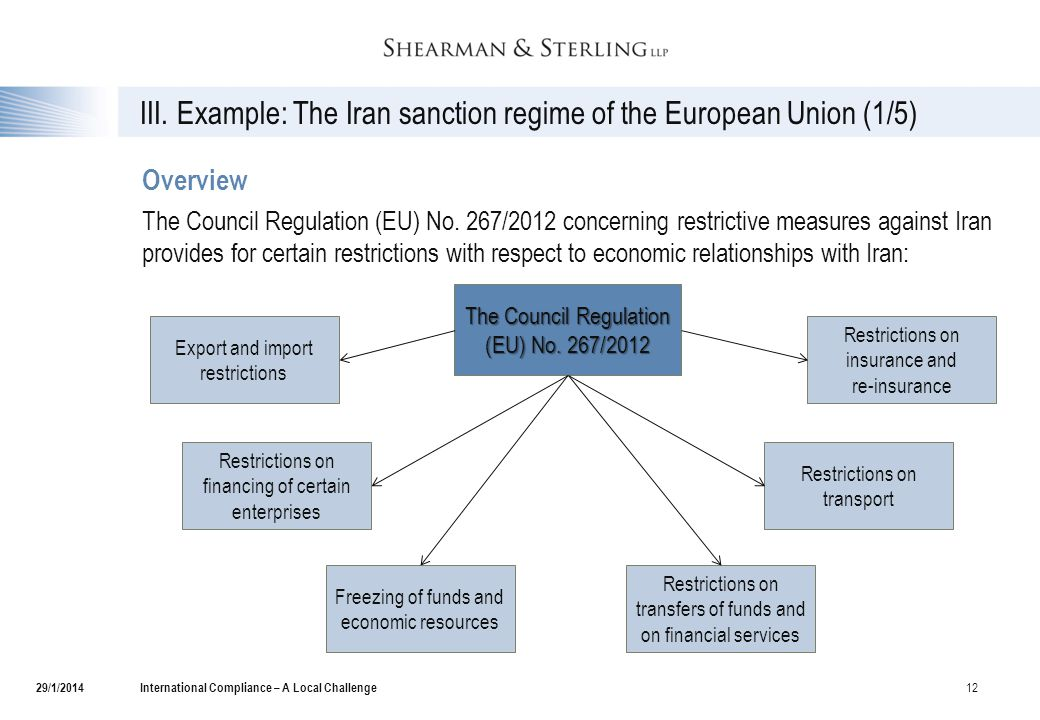 III. Example: The Iran sanction regime of the European Union (1/5) Overview The Council Regulation (EU) No. 267/2012 concerning restrictive measures a