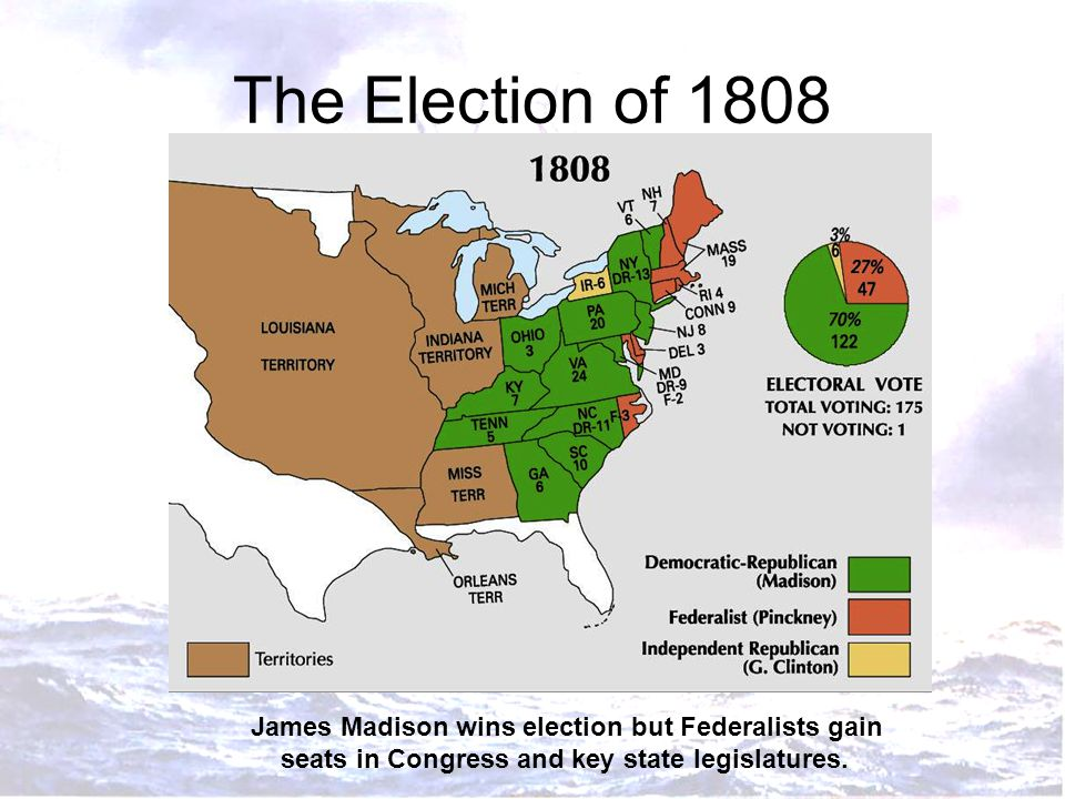 The Election of 1808 James Madison wins election but Federalists gain seats in Congress and key state legislatures.
