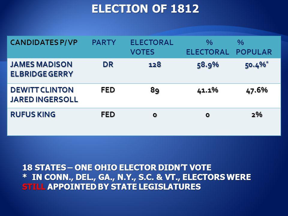 CANDIDATES P/ VPPARTYELECTORAL VOTES % ELECTORAL % POPULAR JAMES MADISON ELBRIDGE GERRY DR12858.9% 50.4% * DEWITT CLINTON JARED INGERSOLL FED8941.1%47