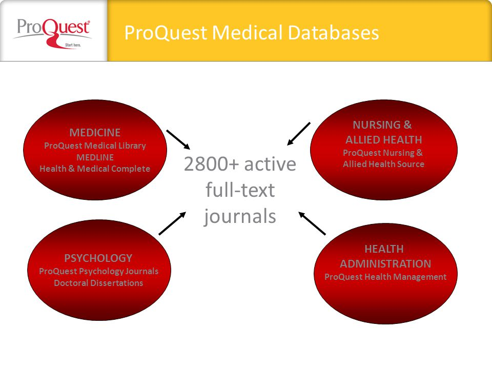 ProQuest Medical Databases MEDICINE ProQuest Medical Library MEDLINE Health & Medical Complete NURSING & ALLIED HEALTH ProQuest Nursing & Allied Health Source PSYCHOLOGY ProQuest Psychology Journals Doctoral Dissertations HEALTH ADMINISTRATION ProQuest Health Management 2800+ active full-text journals