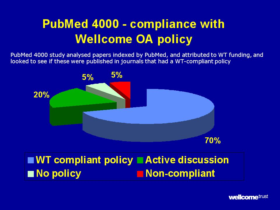 PubMed 4000 study analysed papers indexed by PubMed, and attributed to WT funding, and looked to see if these were published in journals that had a WT-compliant policy