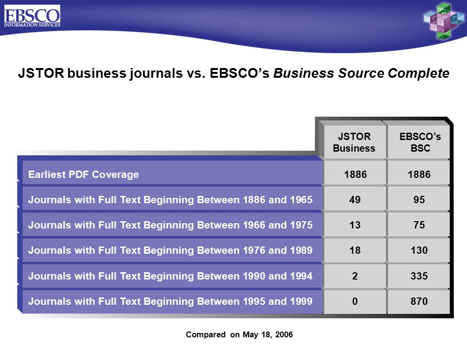 Earliest PDF Coverage18861886 Journals with Full Text Beginning Between 1886 and 19654995 Journals with Full Text Beginning Between 1966 and 19751375 Journals with Full Text Beginning Between 1976 and 198918130 Journals with Full Text Beginning Between 1990 and 19942335 Journals with Full Text Beginning Between 1995 and 1999 0870 JSTOR business journals vs.