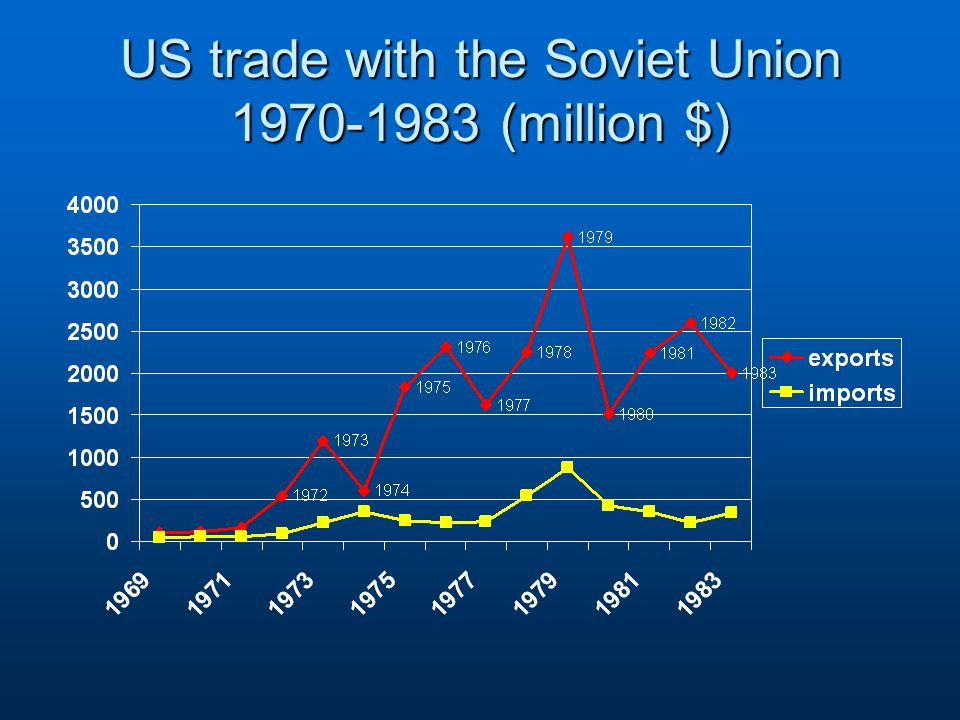 US trade with the Soviet Union 1970-1983 (million $)