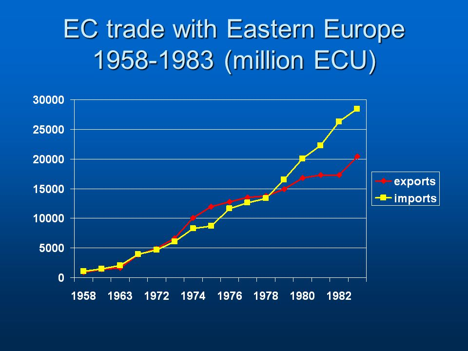 EC trade with Eastern Europe 1958-1983 (million ECU)