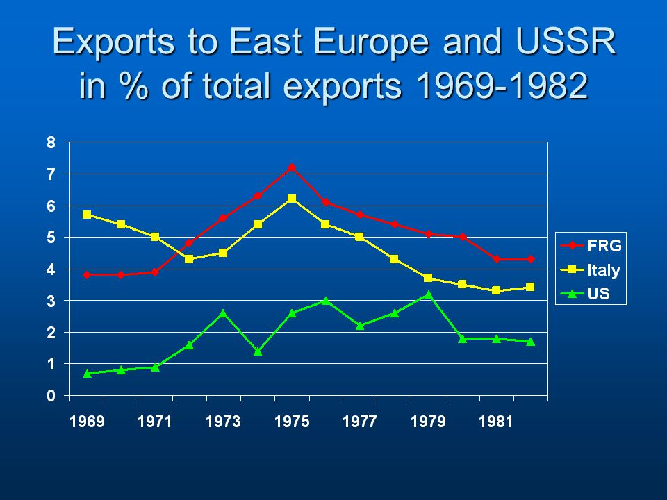 Exports to East Europe and USSR in % of total exports 1969-1982
