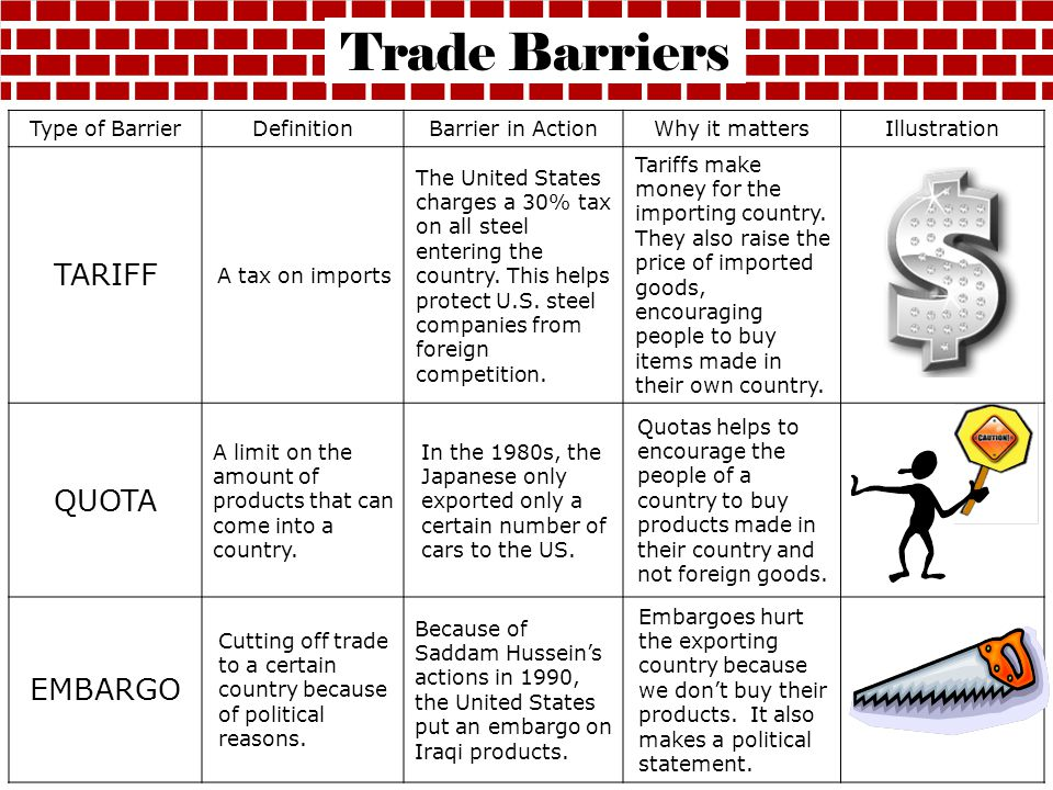 Type of BarrierDefinitionBarrier in ActionWhy it mattersIllustration TARIFF A tax on imports The United States charges a 30% tax on all steel entering the country.