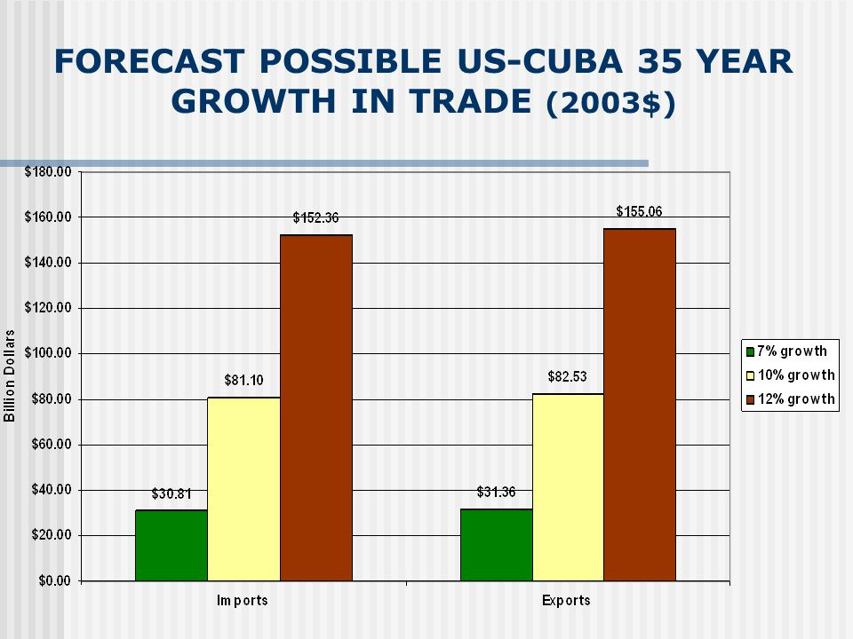 FORECAST POSSIBLE US-CUBA 10 YEAR GROWTH IN TRADE (2003$)