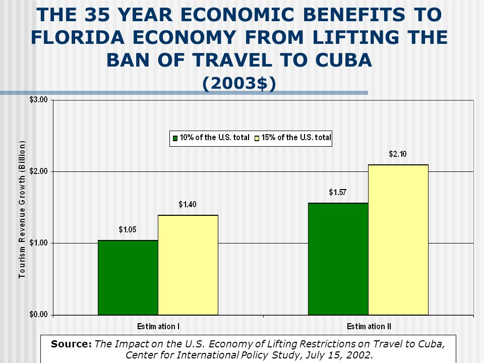 THE 35 YEAR IMPACT OF FREE TRADE WITH CUBA ON THE U.S. GDP (2003$)