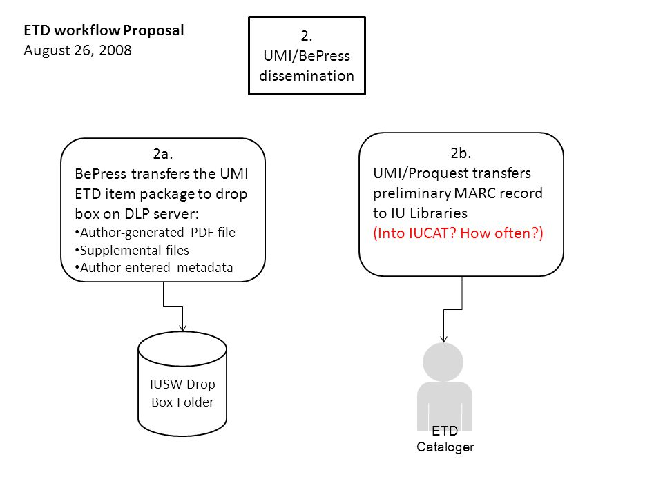 2. UMI/BePress dissemination 2a. BePress transfers the UMI ETD item package to drop box on DLP server: Author-generated PDF file Supplemental files Au