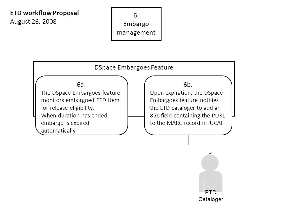 DSpace Embargoes Feature 6. Embargo management ETD workflow Proposal August 26, 2008 6a. The DSpace Embargoes feature monitors embargoed ETD item for