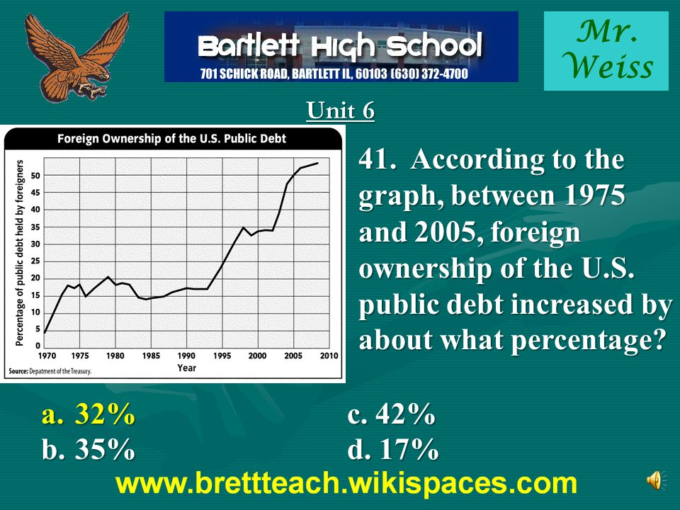 Mr. Weiss Unit 6 41. According to the graph, between 1975 and 2005, foreign ownership of the U.S. public debt increased by about what percentage? a.32