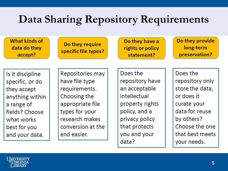 6 Data Sharing Repository Advantages Services provided: Persistent Identifiers -- unique and citable Access controls Terms of Use & Licenses Repository guidelines for deposit Data preservation -- migrating to new formats or emulating old formats Professional backup & documentation Repository Standards ensure commitment and quality http://www.plosone.org/article/info:doi/10.1371/journal.pone.0078080