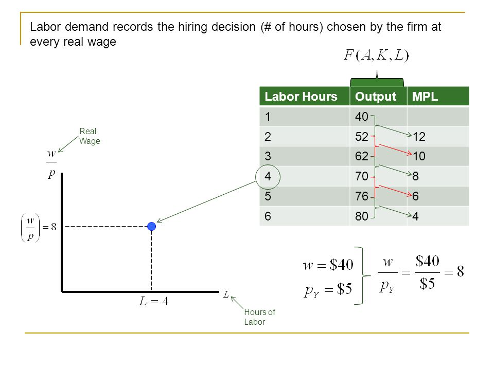 Labor HoursOutputMPL 140 25212 36210 4708 5766 6804 Example: For the production function given above, at a real wage of 8, 4 hours of labor are hired