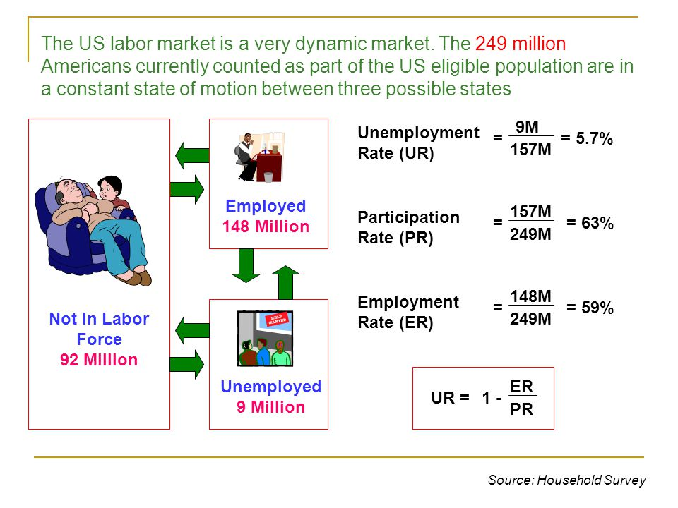 An equilibrium in the labor market is defined as a real wage where labor supply equals labor demand (i.e.