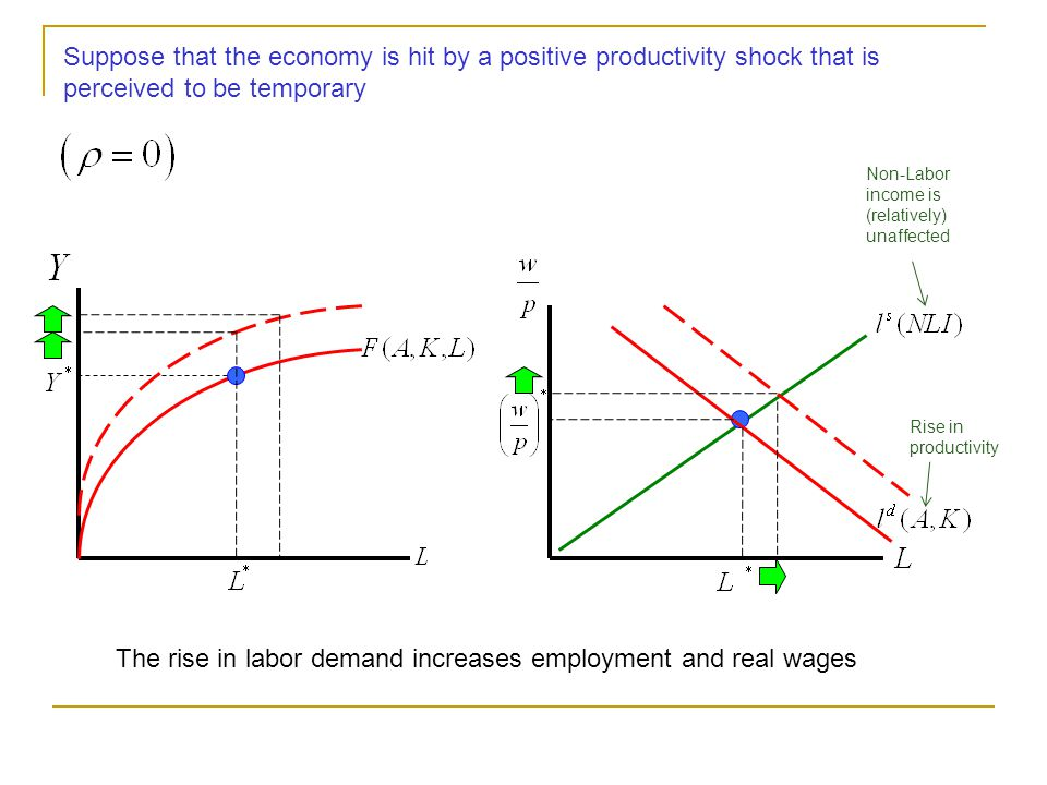 Suppose that the economy is hit by a positive productivity shock that is perceived to be temporary Rise in productivity With a rise in productivity, at the initial real wage, demand for labor rises Non-Labor income is (relatively) unaffected