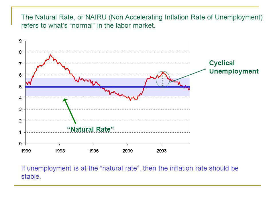 Natural Rate Cyclical Unemployment The Natural Rate, or NAIRU (Non Accelerating Inflation Rate of Unemployment) refers to what's normal in the labor market.