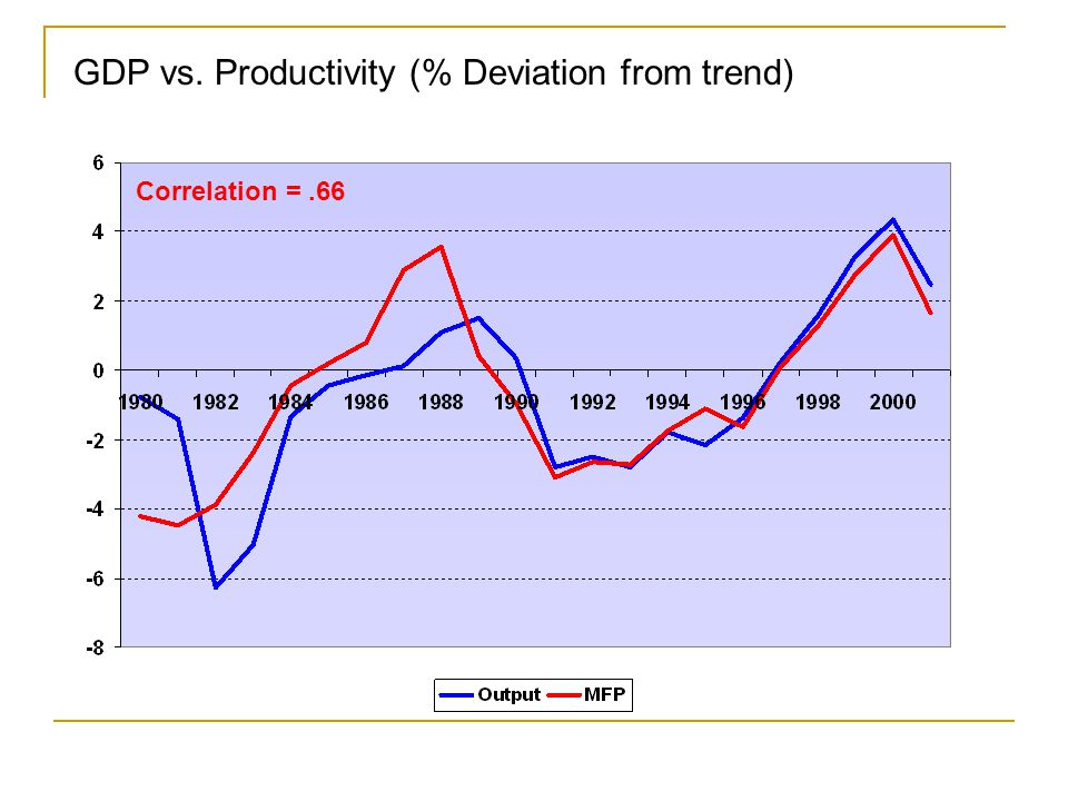 GDP vs. Employment (% Deviation from trend) Correlation =.84