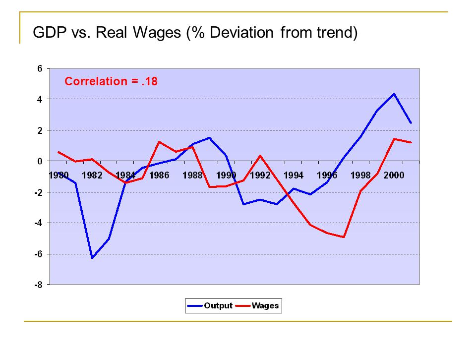 GDP vs. Productivity (% Deviation from trend) Correlation =.66