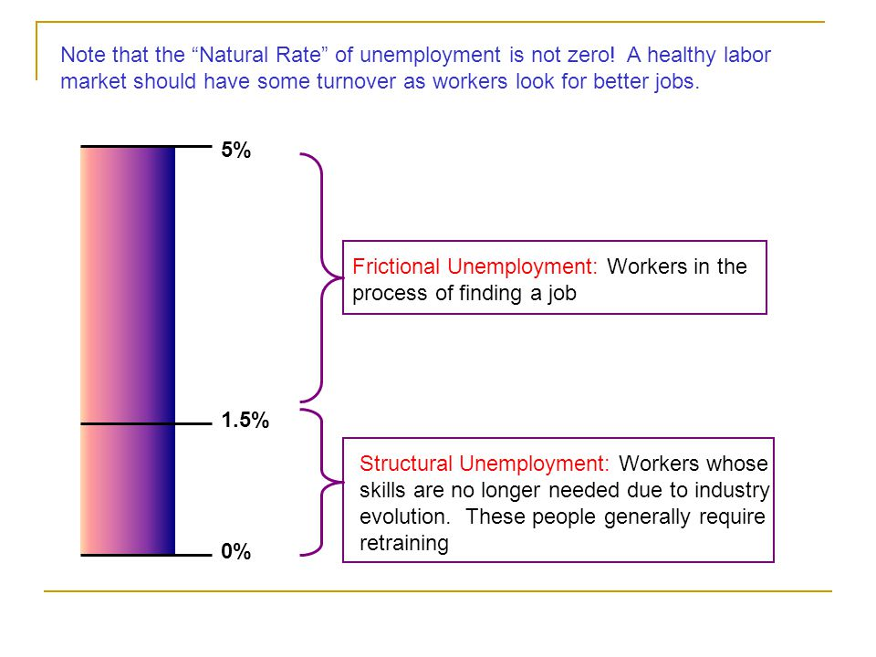 We also assume that the marginal product of labor is positively related to increases in either productivity and capital Production in the short run – capital is fixed MPL=14 MPL=2 MPL=10 MPL=4 or