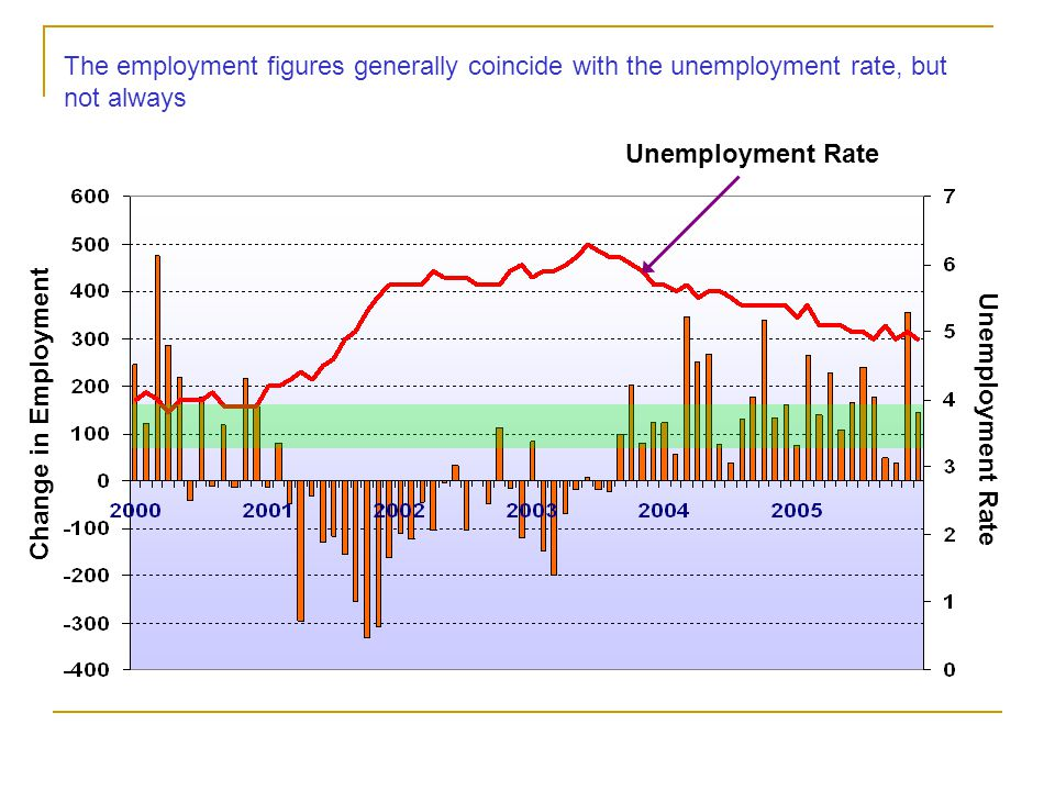 The employment figures generally coincide with the unemployment rate, but not always Unemployment Rate Change in Employment