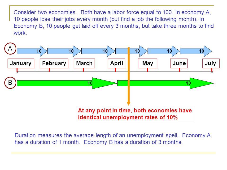 JanuaryFebruaryJulyMarchAprilMayJune Consider two economies.