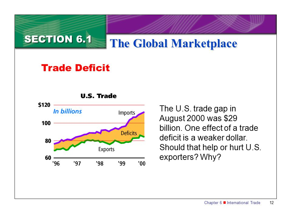 Chapter 6 International Trade 12 SECTION 6.1 The Global Marketplace The U.S. trade gap in August 2000 was $29 billion. One effect of a trade deficit i