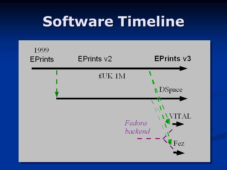 Software Timeline