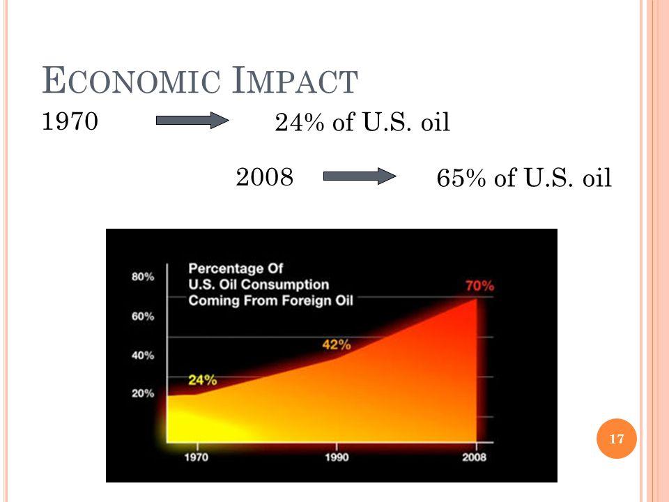 E CONOMIC I MPACT 1970 24% of U.S. oil 2008 65% of U.S. oil 17