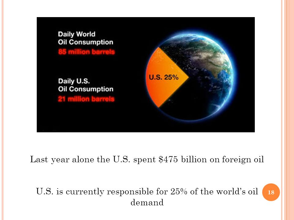 Last year alone the U.S. spent $475 billion on foreign oil U.S. is currently responsible for 25% of the world's oil demand 18