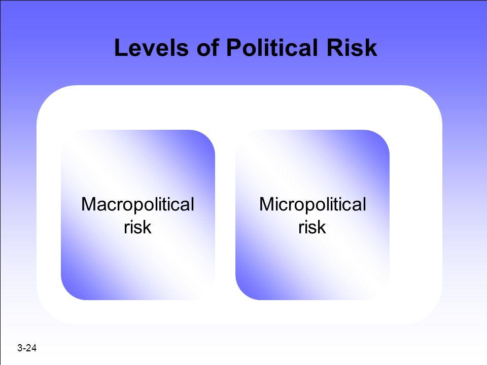 3-24 Levels of Political Risk Macropolitical risk Micropolitical risk